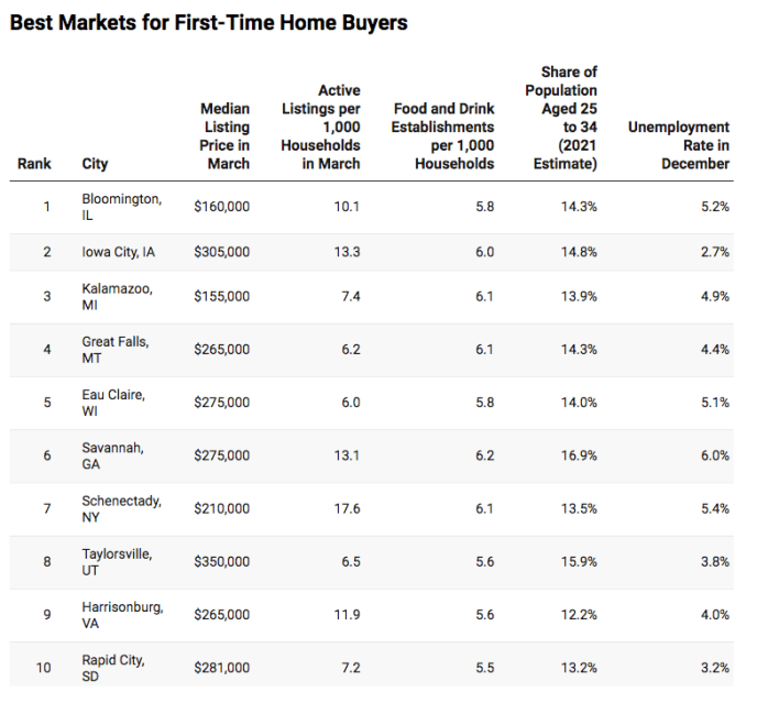 Best Markets for First-Time Home Buyers
