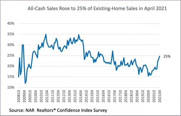 all-cash sales rose 25%