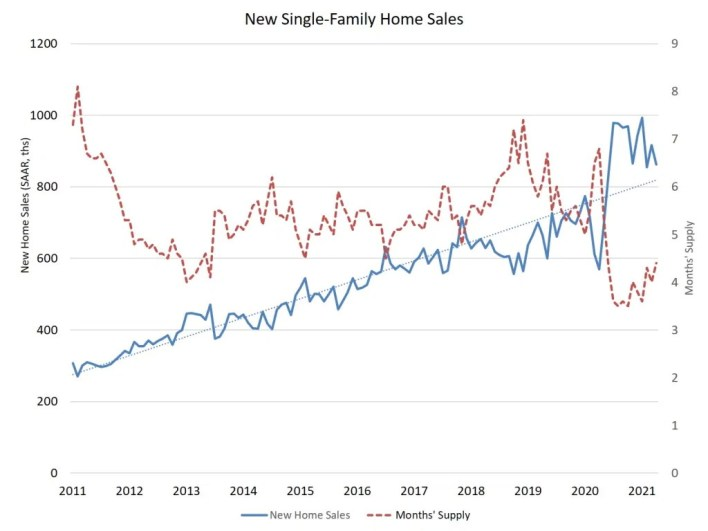new home sales in april