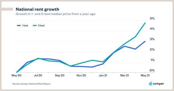 zumper national rent growth 6-21