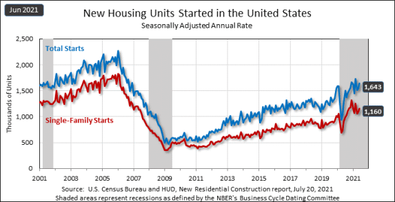 June housing starts