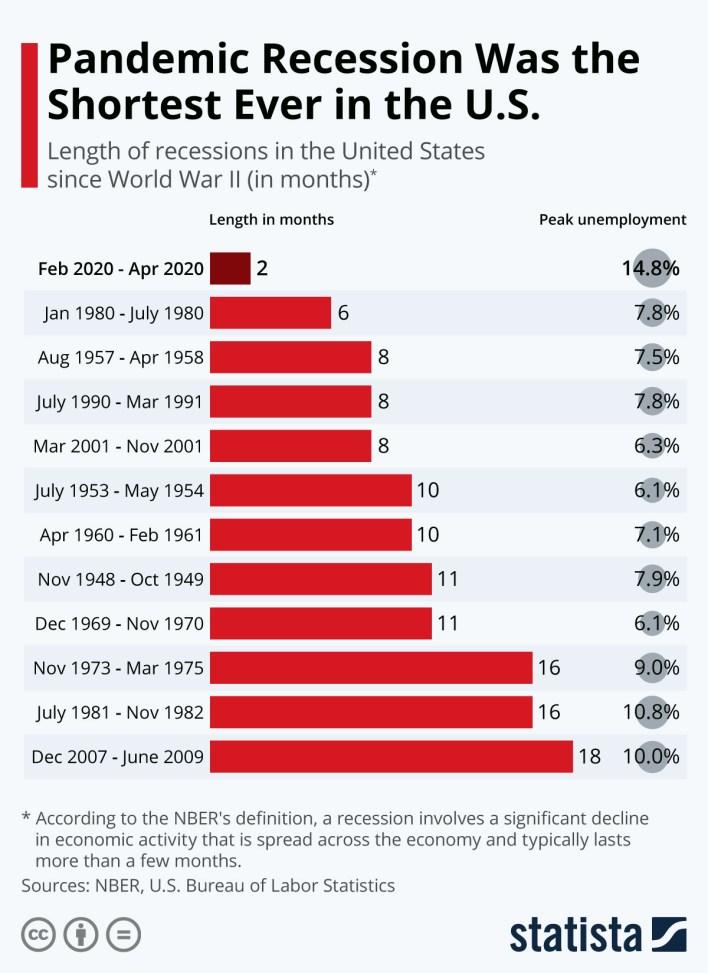 recession comparison chart