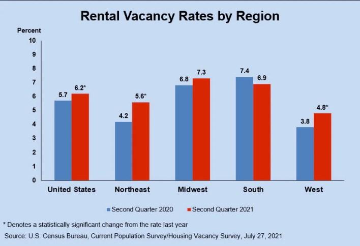 rental vacancy rates q2 2021