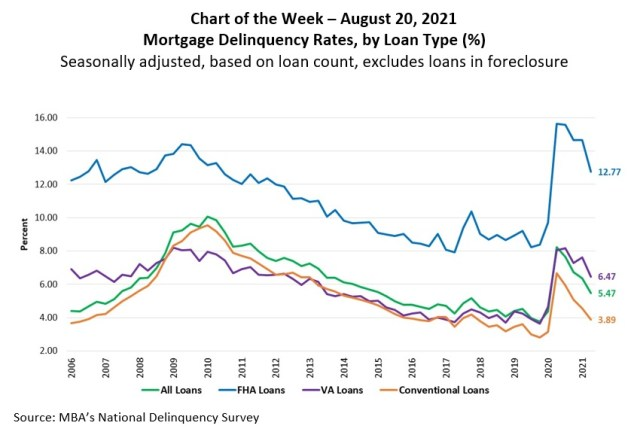 MBA chart of the week 8-20-21