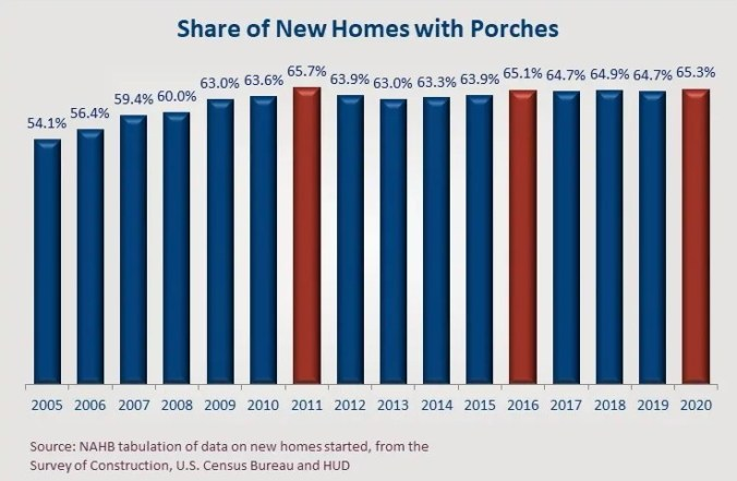 share of new homes with porches