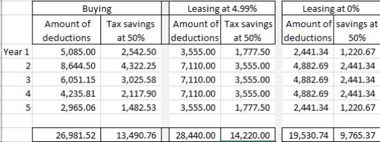 Lease vs. buy
