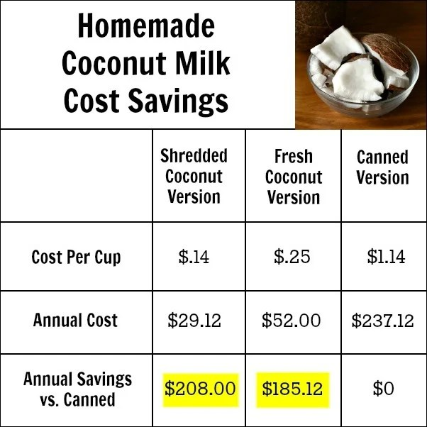 By learning how to make coconut milk, you can save over $200 a year! This is such an easy recipe.