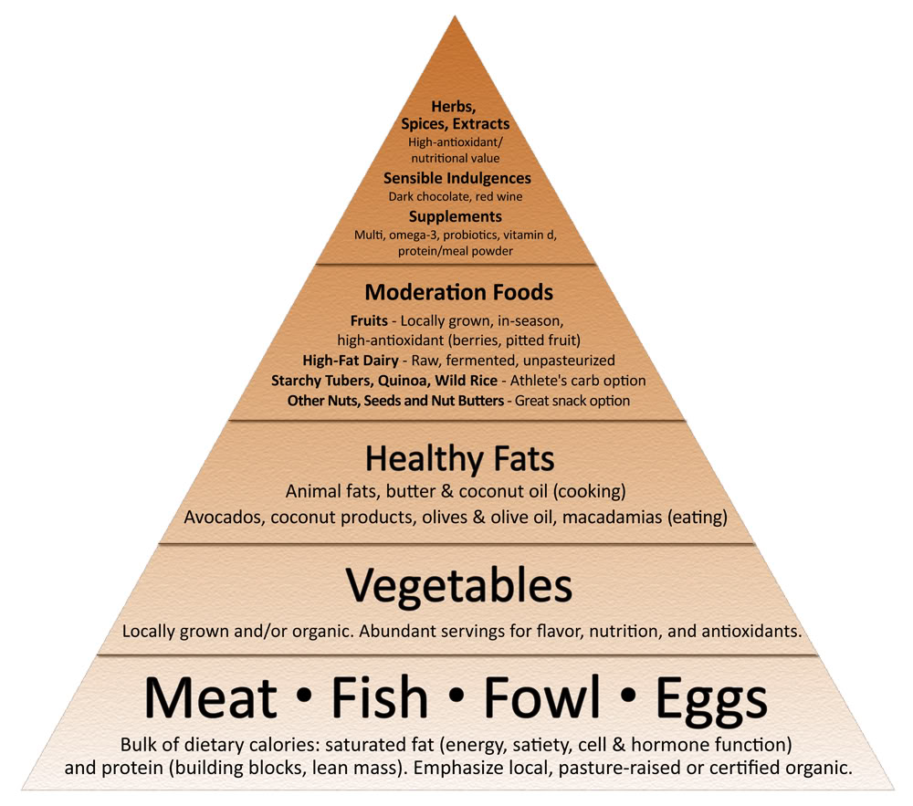 primal-blueprint-food-pyramid Paleo vs. Primal - Whats the Difference???
