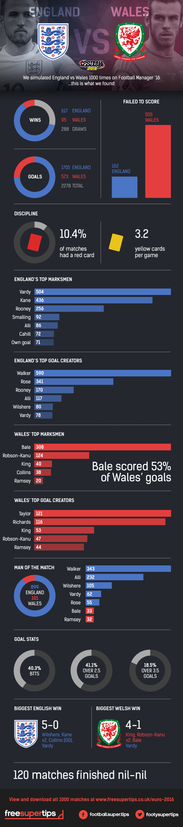 England_Wales_Infographic