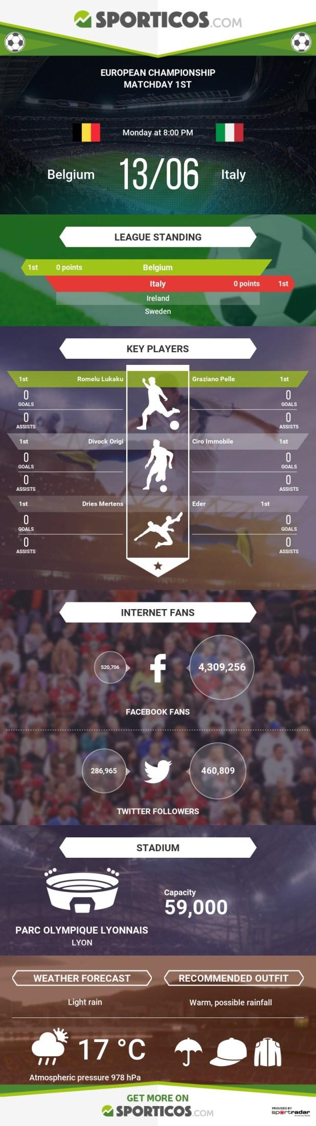 Sporticos_com_belgium_vs_italy