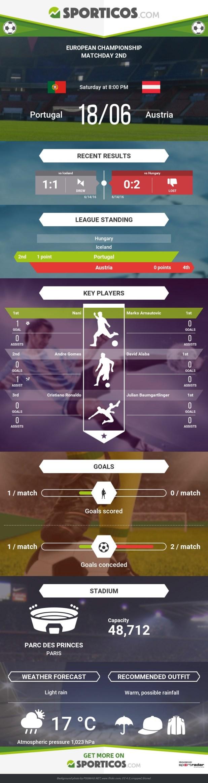 Sporticos_com_portugal_vs_austria