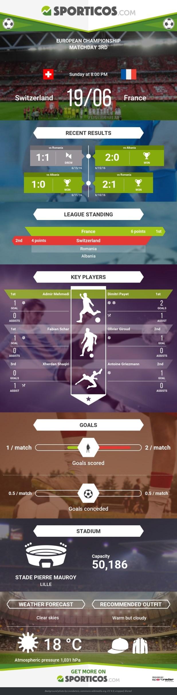 Sporticos_com_switzerland_vs_france