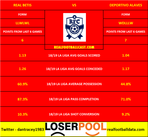 Real Betis vs Deportivo Alaves - La Liga Preview