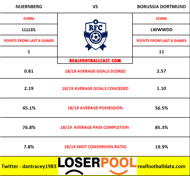 Nuernberg vs Borussia Dortmund - Bundesliga Preview