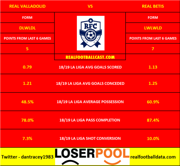 Real Valladolid vs Real Betis - La Liga Preview