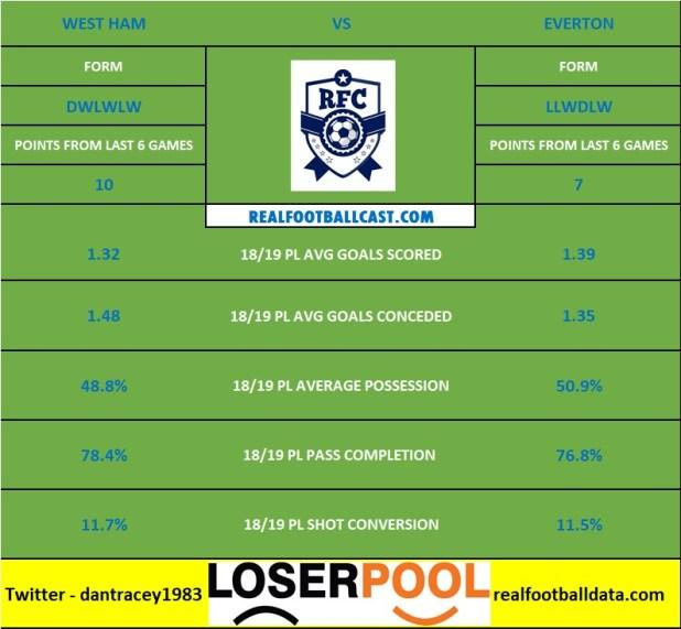 West Ham vs Everton - Premier League Preview