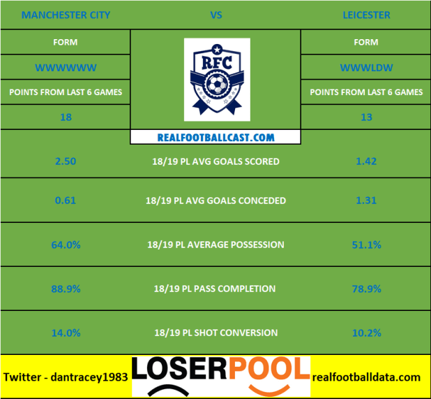 Manchester City vs Leicester - Premier League Preview