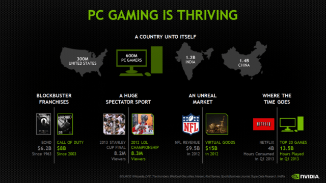 pc-gaming-is-thriving
