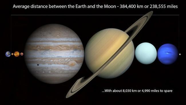 A distância média entre a Terra e a Lua é de 384.400 km. Nisso cabe todos os planetas e ainda sobra cerca de 8.030 km.