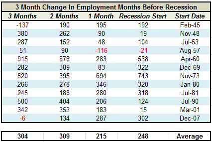 employment-prior-recession-table-010612