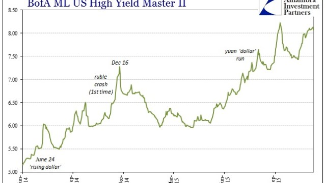 Citigroup-December-2014-Junk-Collapse-BofAML-Master-II