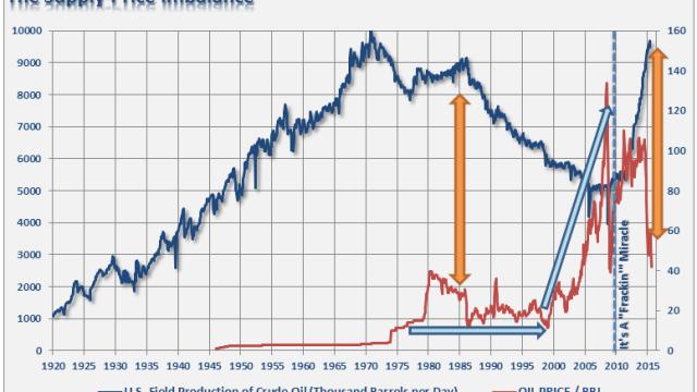 Oil-Supply-Demand-122815