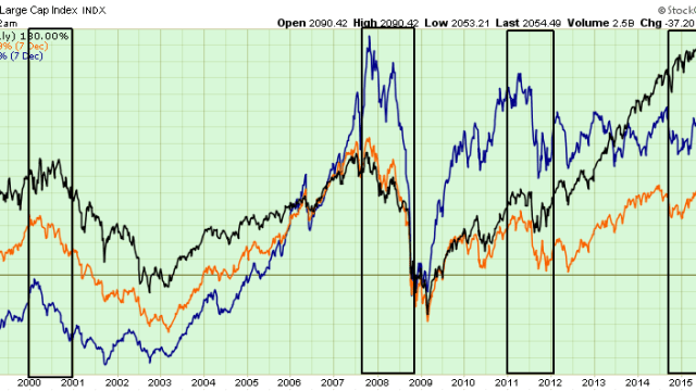 SP500-vs-International-120815