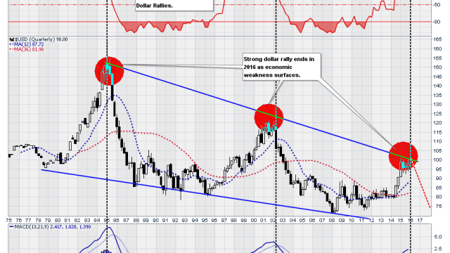 USD-Price-Projection-122815