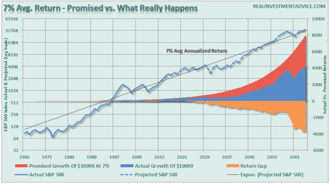 SP500-Promised-vs-Real-012516