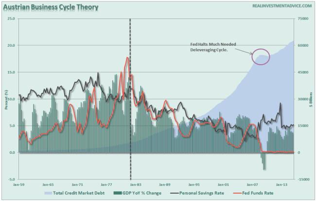 Debt-Austrian-Theory-022216