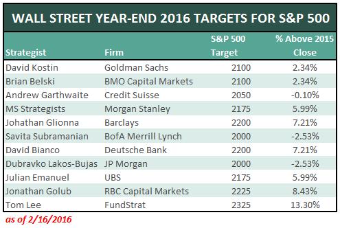 Wall-Street-Targets-2016-2