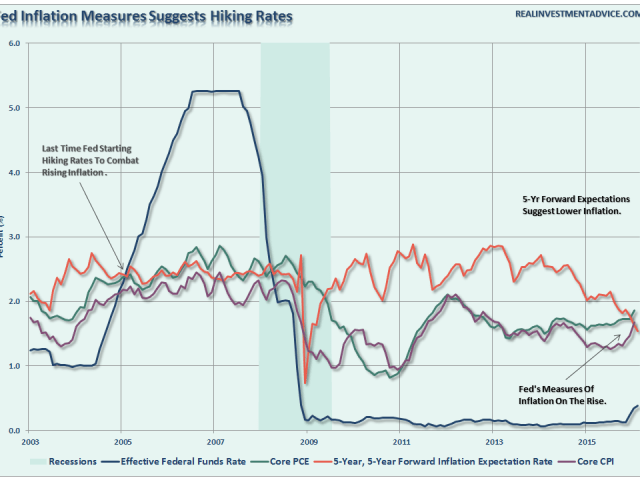 Fed-MeasuresOfInflation-031516