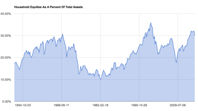 Household-Equities-as-Percent-of-Total-Assets