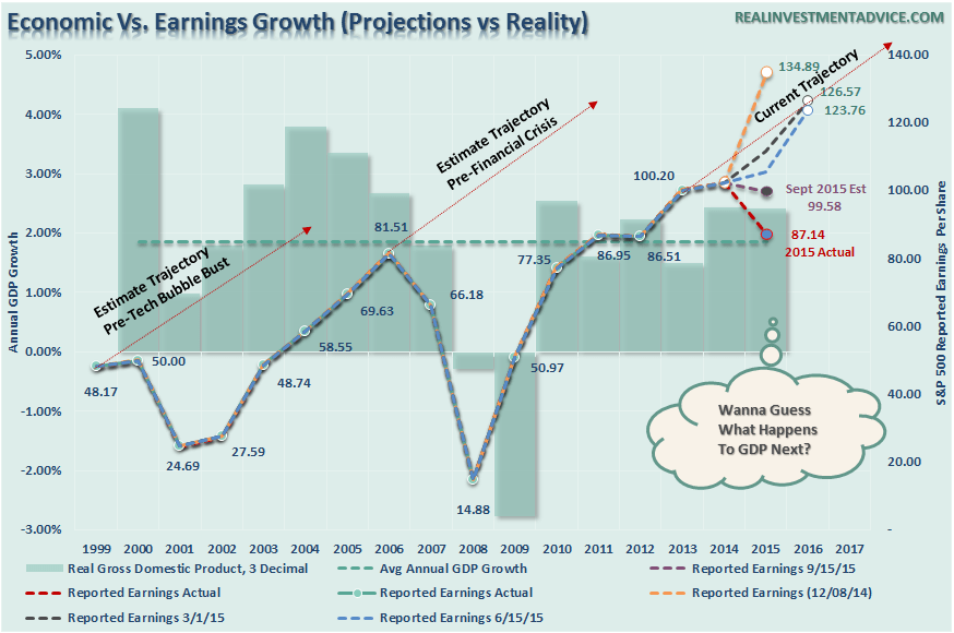 SP500-Earnings-GDP-Growth-030616
