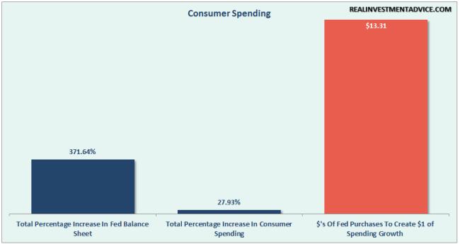 Fed-QE-ConsumerSpending-053116