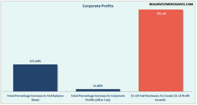 Fed-QE-CorporateProfits-053116