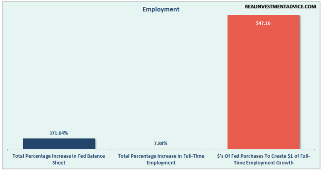 Fed-QE-Employment-053116