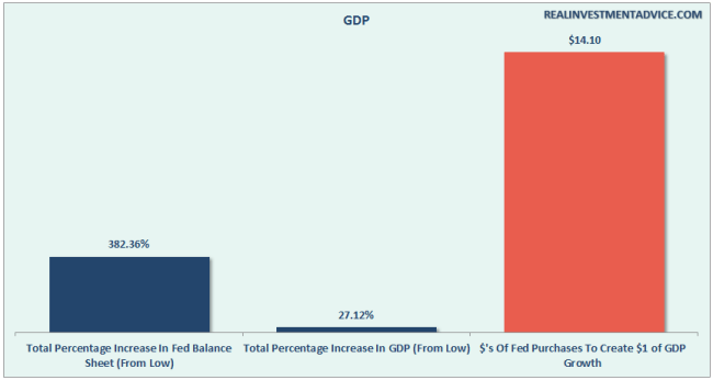 Fed-QE-GDP-053116