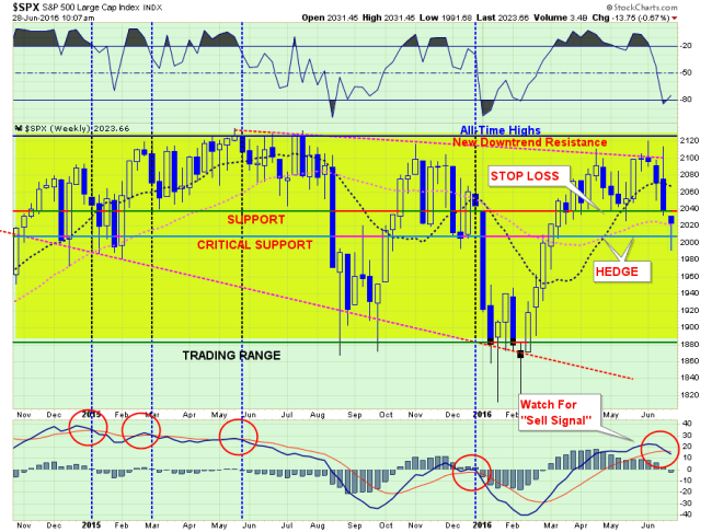 SP500-MarketUpdate-062816-4