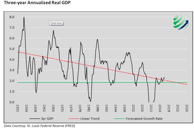 720Global-3yr-Ann-GDP