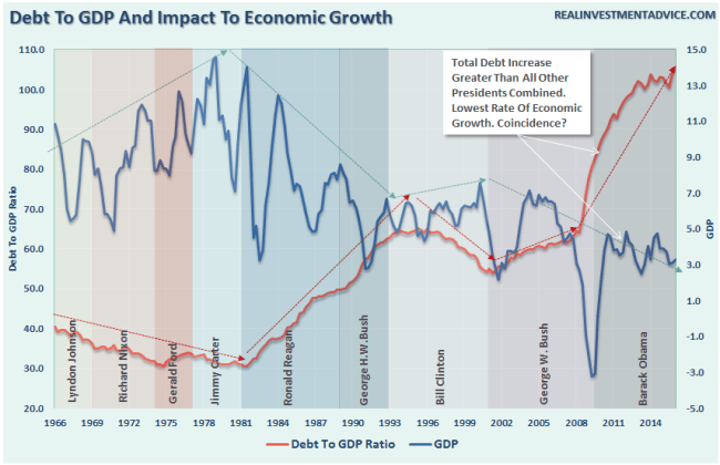 Debt-GDP-072816-2