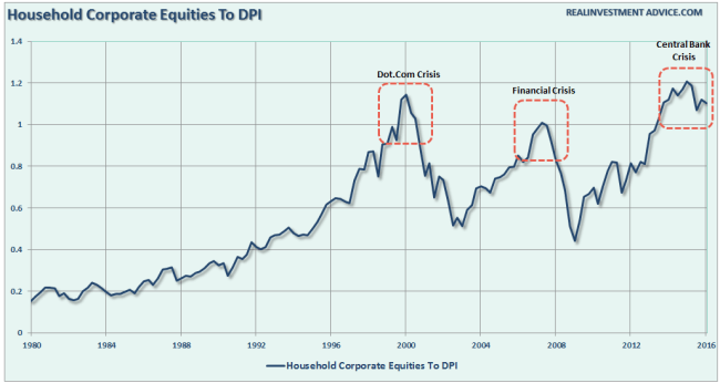 Corporate-Equities-DPI-080816