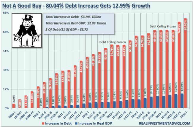 Debt-GDP-NotAGoodBuy-080416