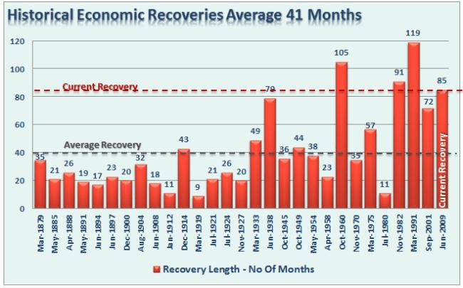 Economic-Recoveries-082516