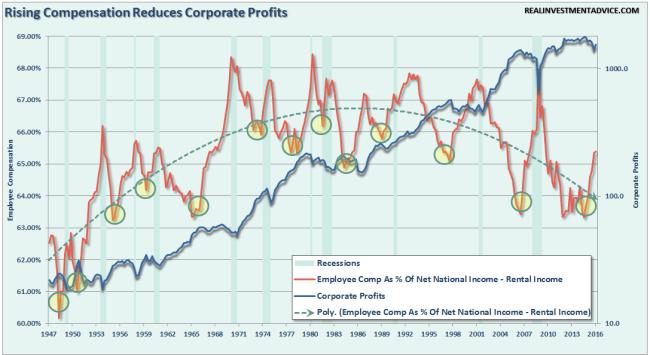 Employee-Compensation-Profits-082516
