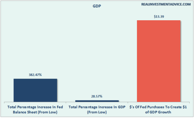 Fed-BalanceSheet-GDP-080116