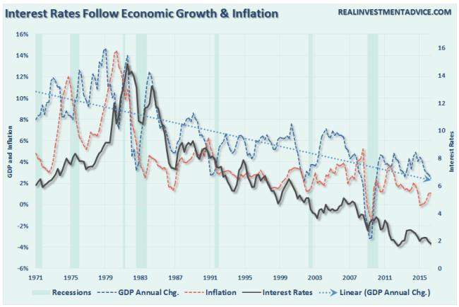 GDP-Inflaiton-Rates-081816