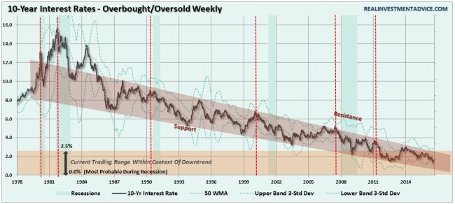 Interest-Rates-10yr-Trend-083016