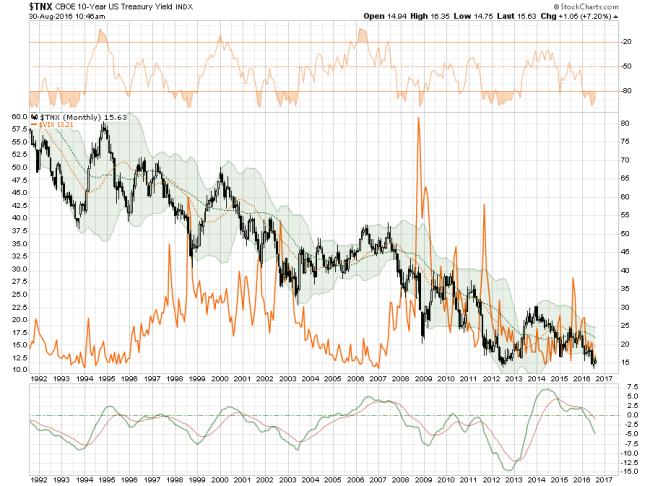 Interst-Rates-VIX-083016