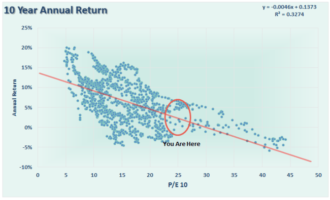 SP500-10yr-Avg-TotalReturns-080816